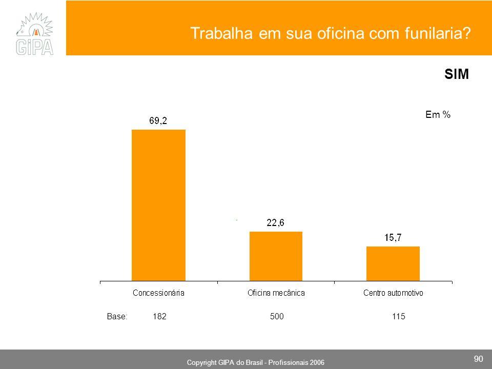 Monografia 2006 Copyright GIPA do Brasil - Profissionais 2006 90 Em % Trabalha em sua oficina com funilaria? SIM Base: 182 500 115