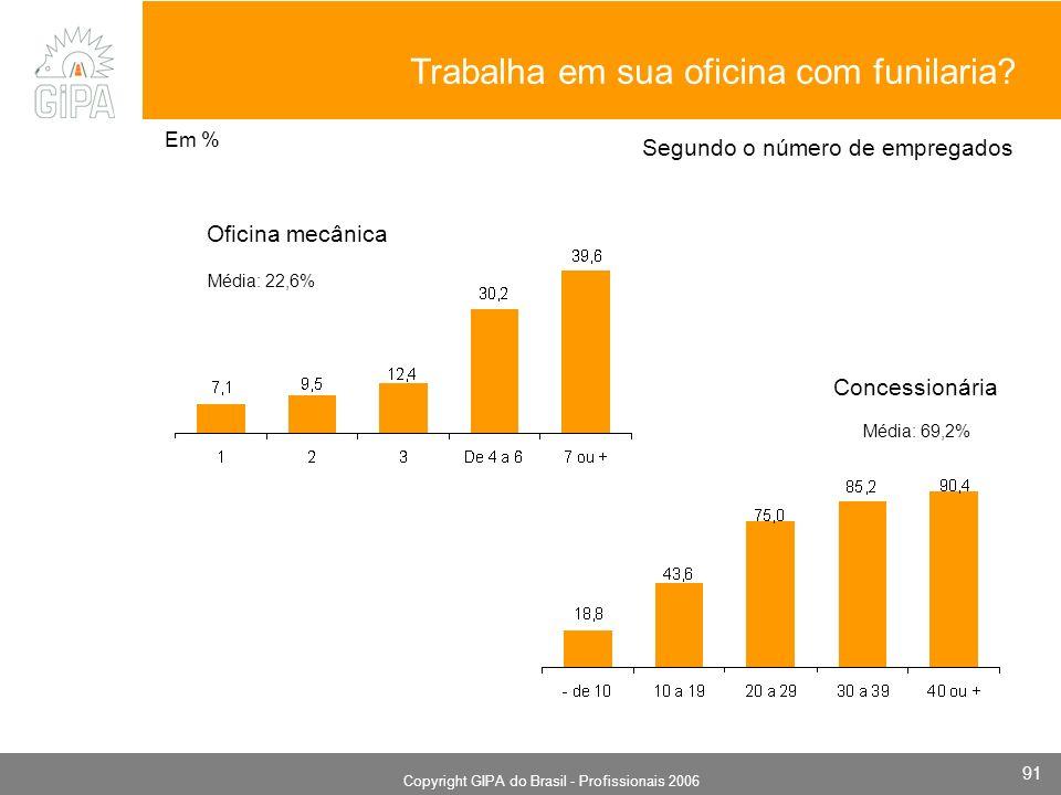 Monografia 2006 Copyright GIPA do Brasil - Profissionais 2006 91 Concessionária Média: 69,2% Segundo o número de empregados Oficina mecânica Média: 22,6% Em % Trabalha em sua oficina com funilaria
