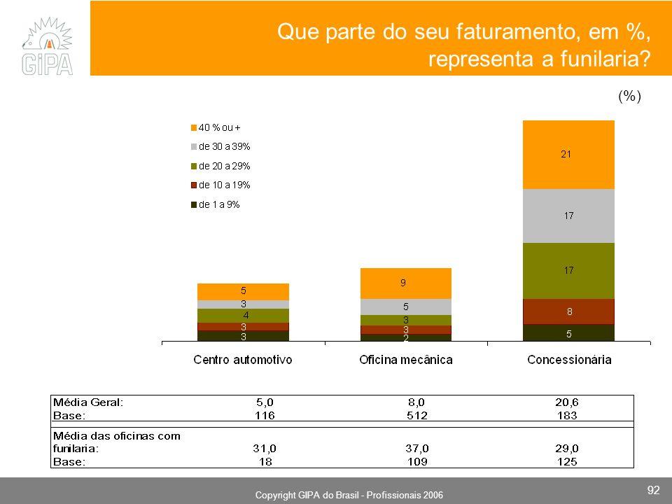 Monografia 2006 Copyright GIPA do Brasil - Profissionais 2006 92 (%) Que parte do seu faturamento, em %, representa a funilaria?