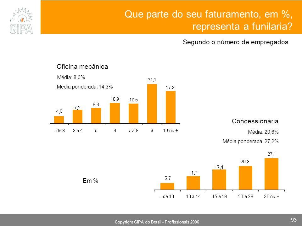 Monografia 2006 Copyright GIPA do Brasil - Profissionais 2006 93 Média ponderada: 27,2% Media ponderada: 14,3% Segundo o número de empregados Que parte do seu faturamento, em %, representa a funilaria.