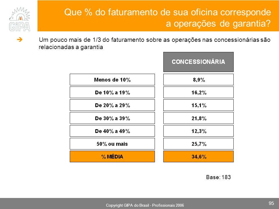 Monografia 2006 Copyright GIPA do Brasil - Profissionais 2006 95 Que % do faturamento de sua oficina corresponde a operações de garantia? Base: 183 Um