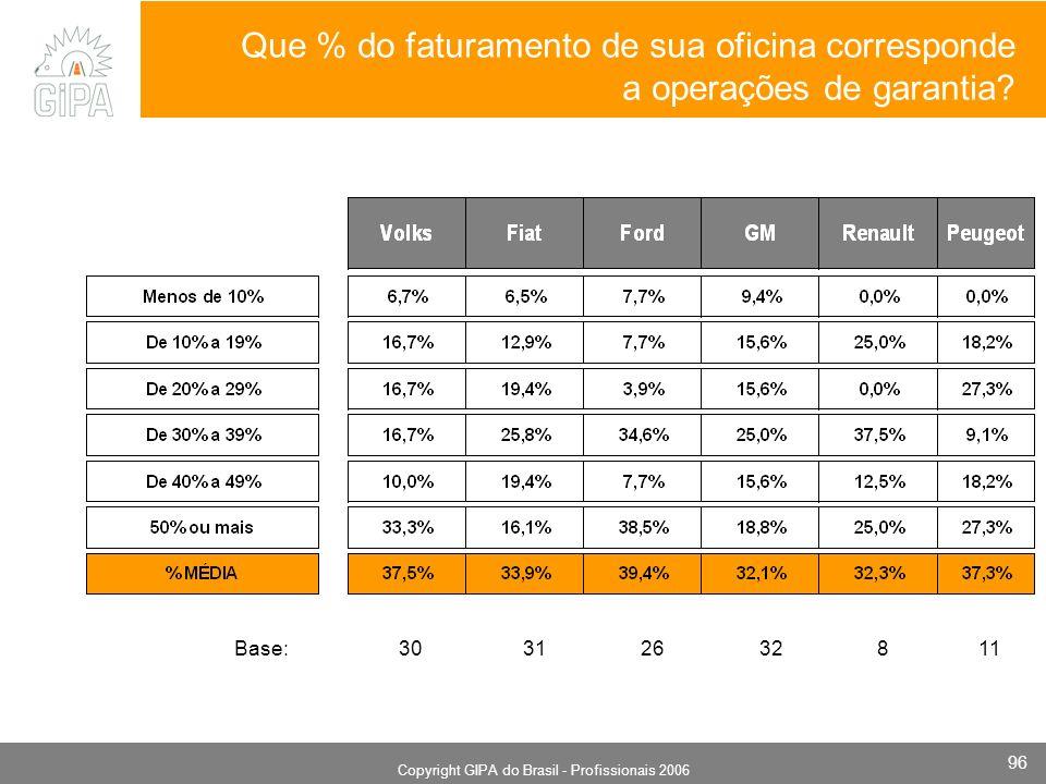 Monografia 2006 Copyright GIPA do Brasil - Profissionais 2006 96 Que % do faturamento de sua oficina corresponde a operações de garantia? Base: 30 31