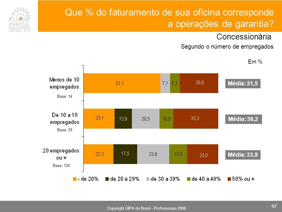 Monografia 2006 Copyright GIPA do Brasil - Profissionais 2006 97 Em % Base: 14 Base: 39 Base: 126 Média: 31,5 Média: 38,2 Média: 33,9 Concessionária Segundo o número de empregados Que % do faturamento de sua oficina corresponde a operações de garantia