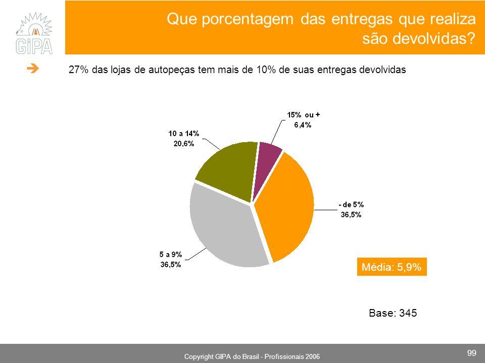 Monografia 2006 Copyright GIPA do Brasil - Profissionais 2006 99 Média: 5,9% Que porcentagem das entregas que realiza são devolvidas? Base: 345 27% da