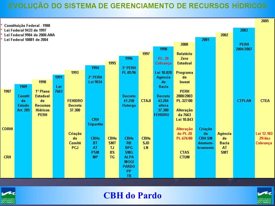 CBH do Pardo EVOLUÇÃO DO SISTEMA DE GERENCIAMENTO DE RECURSOS HÍDRICOS