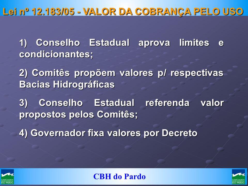 CBH do Pardo Lei nº 12.183/05 - VALOR DA COBRANÇA PELO USO 1) Conselho Estadual aprova limites e condicionantes; 2) Comitês propõem valores p/ respect