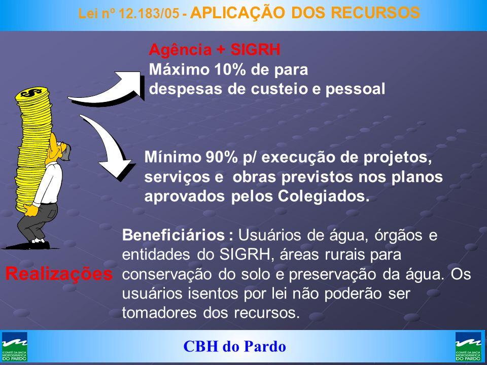 CBH do Pardo Lei nº 12.183/05 - APLICAÇÃO DOS RECURSOS Agência + SIGRH Máximo 10% de para despesas de custeio e pessoal Mínimo 90% p/ execução de proj