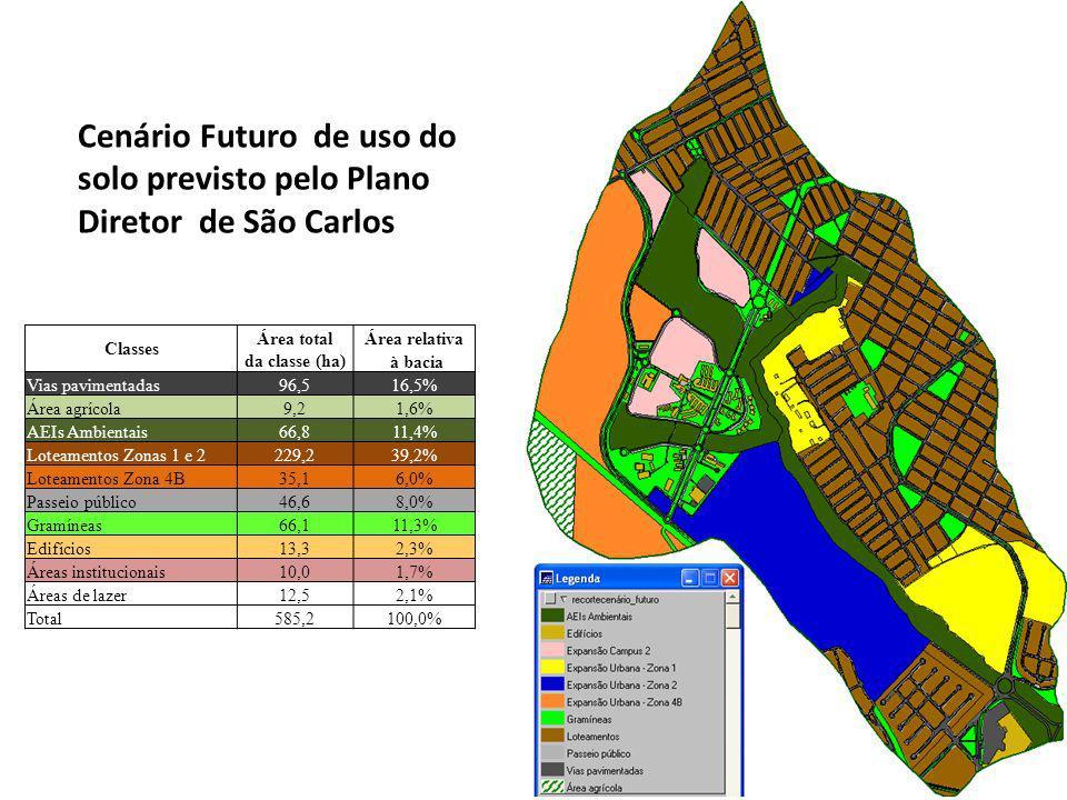 Cenário Futuro de uso do solo previsto pelo Plano Diretor de São Carlos Classes Área totalÁrea relativa da classe (ha) à bacia Vias pavimentadas96,516,5% Área agrícola9,21,6% AEIs Ambientais66,811,4% Loteamentos Zonas 1 e 2229,239,2% Loteamentos Zona 4B35,16,0% Passeio público46,68,0% Gramíneas66,111,3% Edifícios13,32,3% Áreas institucionais10,01,7% Áreas de lazer12,52,1% Total585,2100,0%