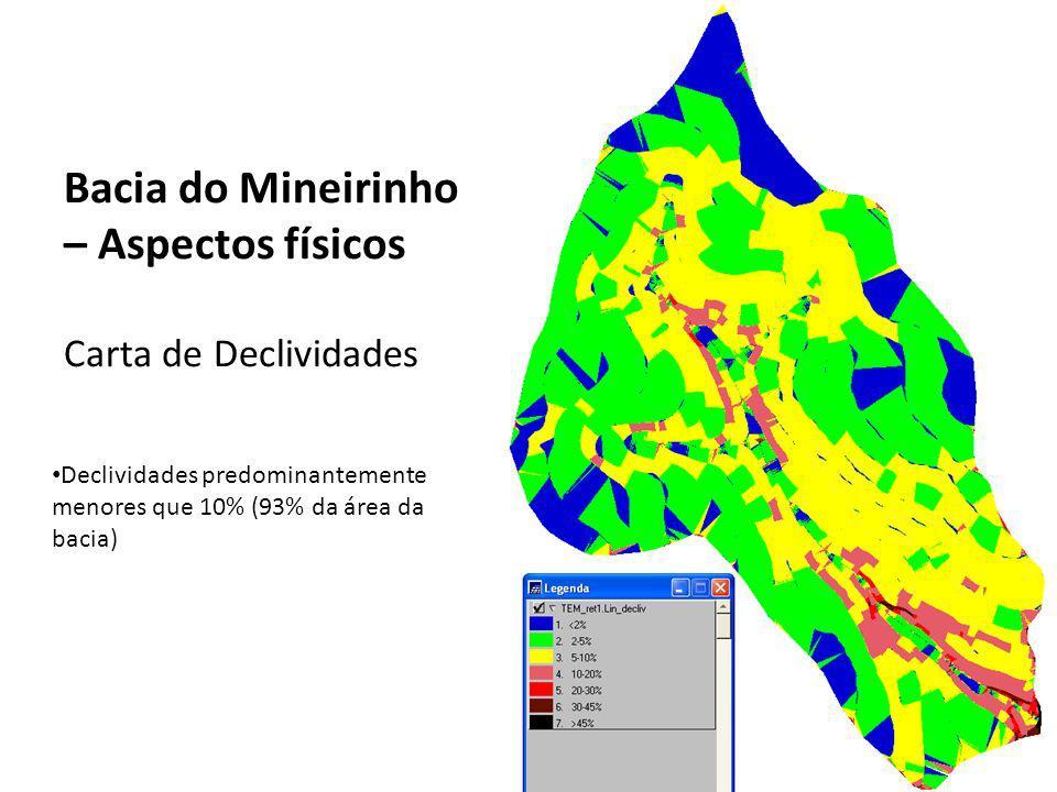 Bacia do Mineirinho – Aspectos físicos Carta de Declividades Declividades predominantemente menores que 10% (93% da área da bacia)