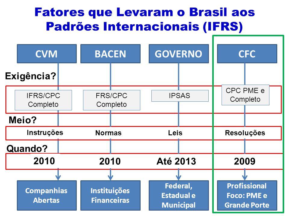 Fatores que Levaram o Brasil aos Padrões Internacionais (IFRS) CVMBACENGOVERNOCFC Companhias Abertas Instituições Financeiras Federal, Estadual e Municipal Profissional Foco: PME e Grande Porte IFRS/CPC Completo 2010 Meio.