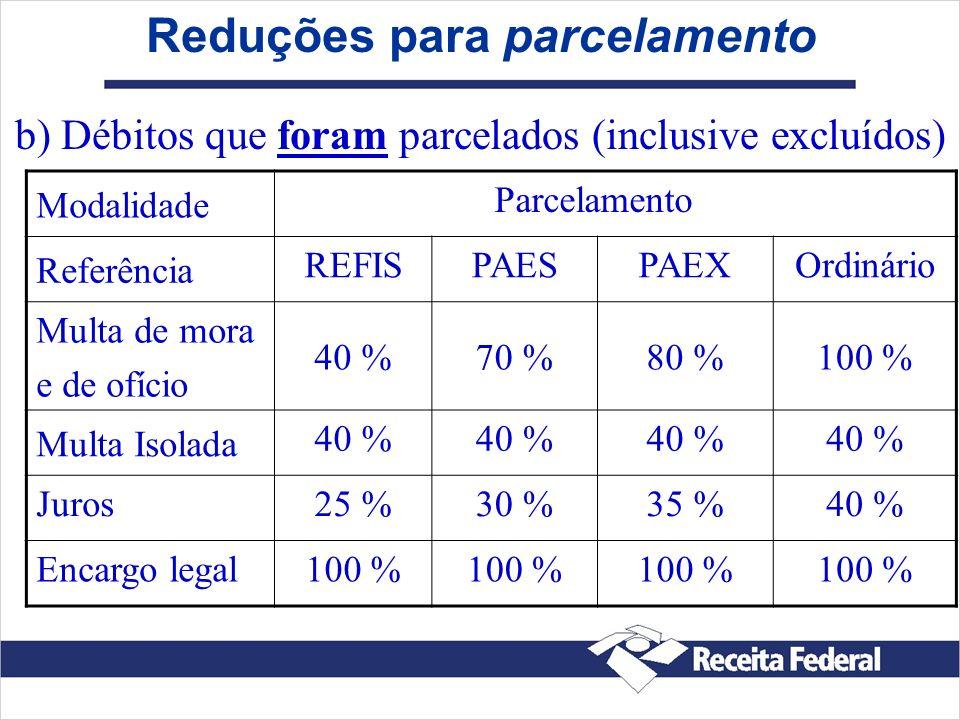 Reduções para parcelamento Modalidade Parcelamento Referência REFISPAESPAEXOrdinário Multa de mora e de ofício 40 %70 %80 %100 % Multa Isolada 40 % Ju
