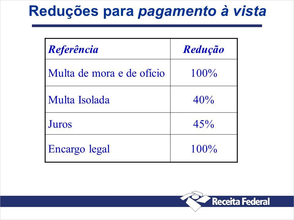 Reduções para pagamento à vista ReferênciaRedução Multa de mora e de ofício100% Multa Isolada40% Juros45% Encargo legal100%