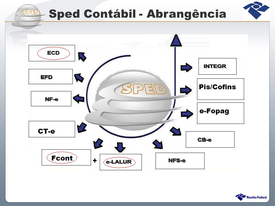 Sped Contábil - Abrangência