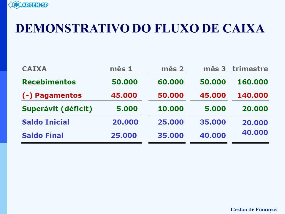 CAIXA mês 1 Recebimentos 50.000 (-) Pagamentos 45.000 Superávit (déficit) 5.000 Saldo Inicial 20.000 Saldo Final 25.000 mês 2 60.000 50.000 10.000 25.