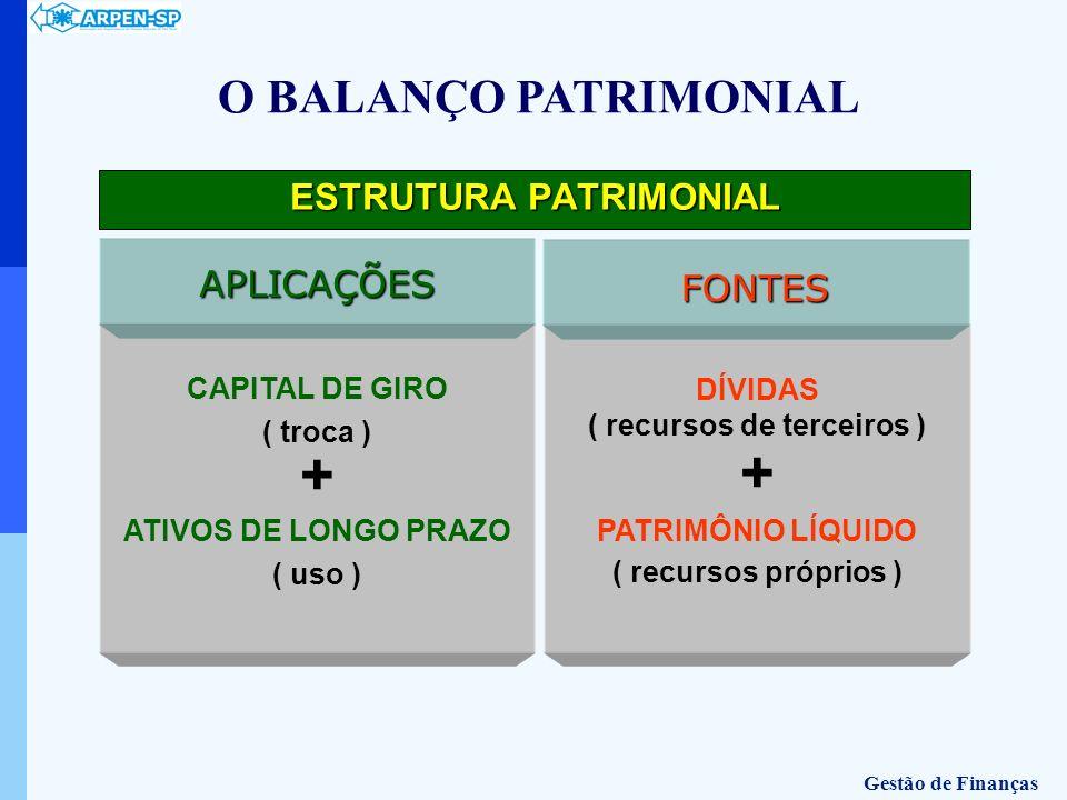 DÍVIDAS ( recursos de terceiros ) + PATRIMÔNIO LÍQUIDO ( recursos próprios ) FONTES CAPITAL DE GIRO ( troca ) + ATIVOS DE LONGO PRAZO ( uso ) APLICAÇÕ