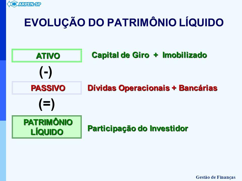 ATIVO PASSIVO PASSIVO PATRIMÔNIO LÍQUIDO PATRIMÔNIO LÍQUIDO (-) (=) Dívidas Operacionais + Bancárias Participação do Investidor Capital de Giro + Imob
