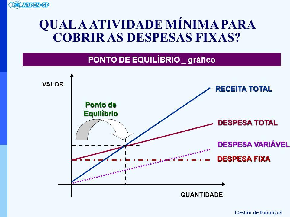 QUANTIDADE DESPESA FIXA DESPESA FIXA DESPESA TOTAL RECEITA TOTAL DESPESA VARIÁVEL PONTO DE EQUILÍBRIO _ gráficoVALOR Ponto de Equilíbrio QUAL A ATIVID