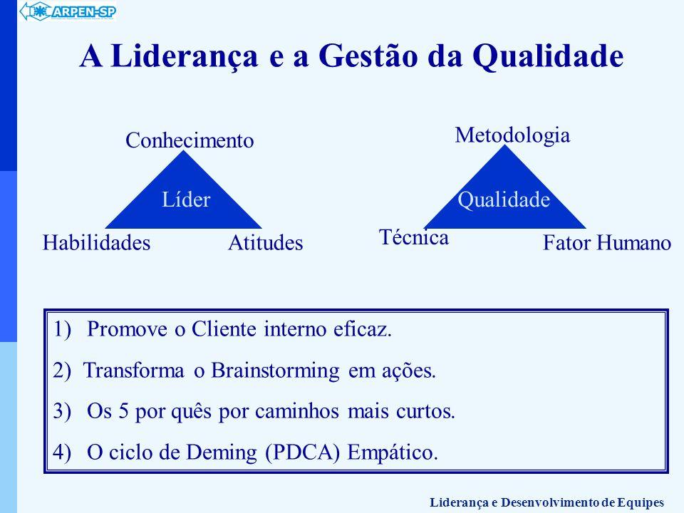 A Liderança e a Gestão da Qualidade Líder Conhecimento AtitudesHabilidades Qualidade Metodologia Fator Humano Técnica 1)Promove o Cliente interno efic
