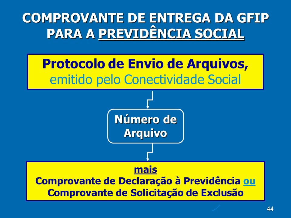 44 COMPROVANTE DE ENTREGA DA GFIP PARA A PREVIDÊNCIA SOCIAL Protocolo de Envio de Arquivos, emitido pelo Conectividade Social Número de Arquivo mais Comprovante de Declaração à Previdência ou Comprovante de Solicitação de Exclusão