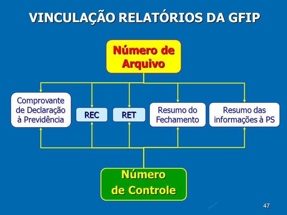 47 VINCULAÇÃO RELATÓRIOS DA GFIP REC Comprovante de Declaração à Previdência RET Resumo das informações à PS Resumo do Fechamento Número de Arquivo Número de Controle