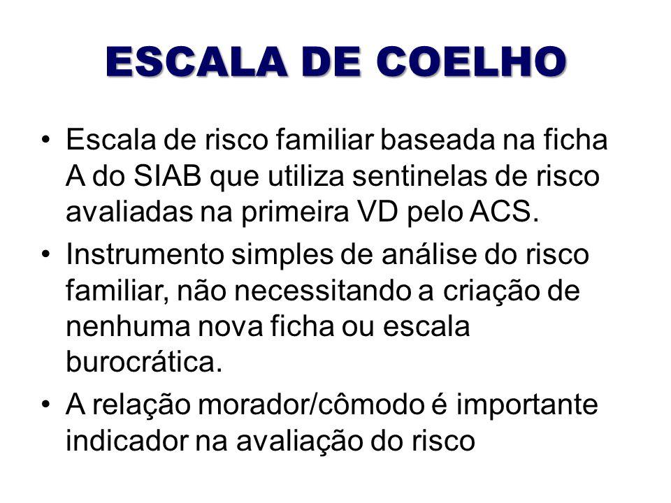 ESCALA DE COELHO Escala de risco familiar baseada na ficha A do SIAB que utiliza sentinelas de risco avaliadas na primeira VD pelo ACS. Instrumento si
