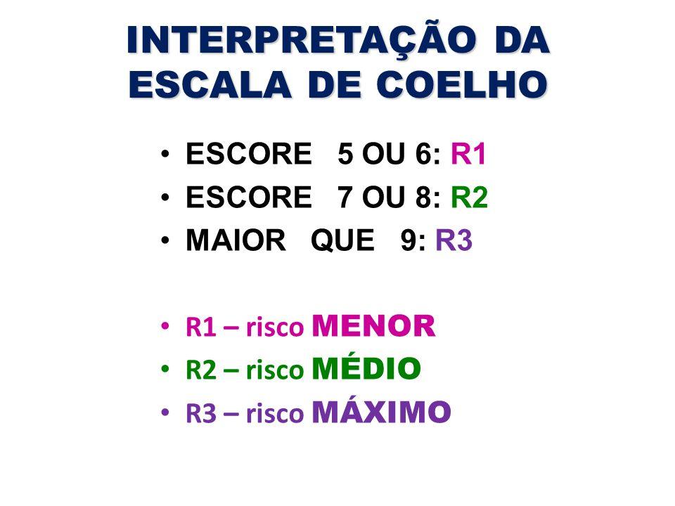 INTERPRETAÇÃO DA ESCALA DE COELHO ESCORE 5 OU 6: R1 ESCORE 7 OU 8: R2 MAIOR QUE 9: R3 R1 – risco MENOR R2 – risco MÉDIO R3 – risco MÁXIMO