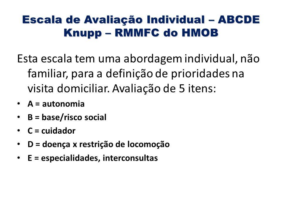 Escala de Avaliação Individual – ABCDE Knupp – RMMFC do HMOB Esta escala tem uma abordagem individual, não familiar, para a definição de prioridades n