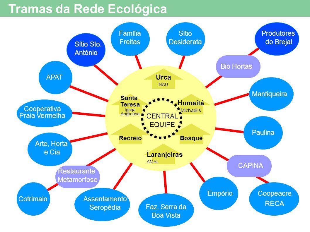 Tramas da Rede Ecológica Bio Hortas Sítio Desiderata Produtores do Brejal Restaurante Metamorfose Sítio Sto.