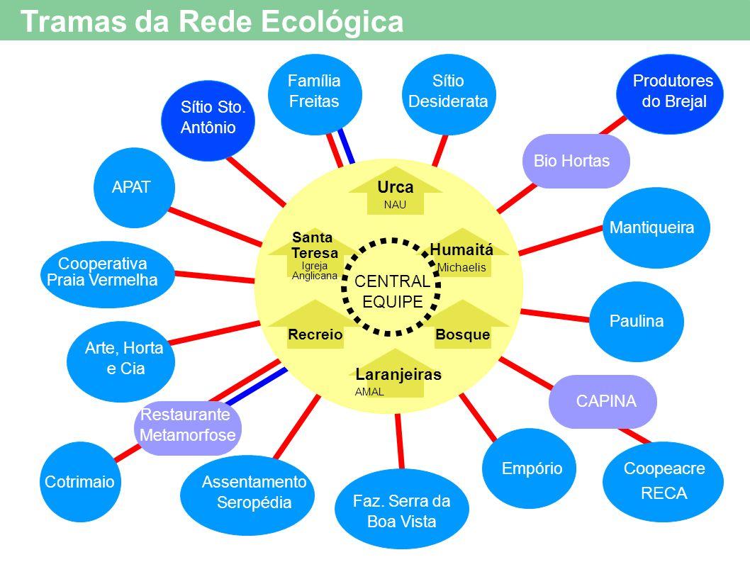 Tramas da Rede Ecológica Bio Hortas Sítio Desiderata Produtores do Brejal Restaurante Metamorfose Sítio Sto. Antônio Cotrimaio CAPINA Arte, Horta e Ci