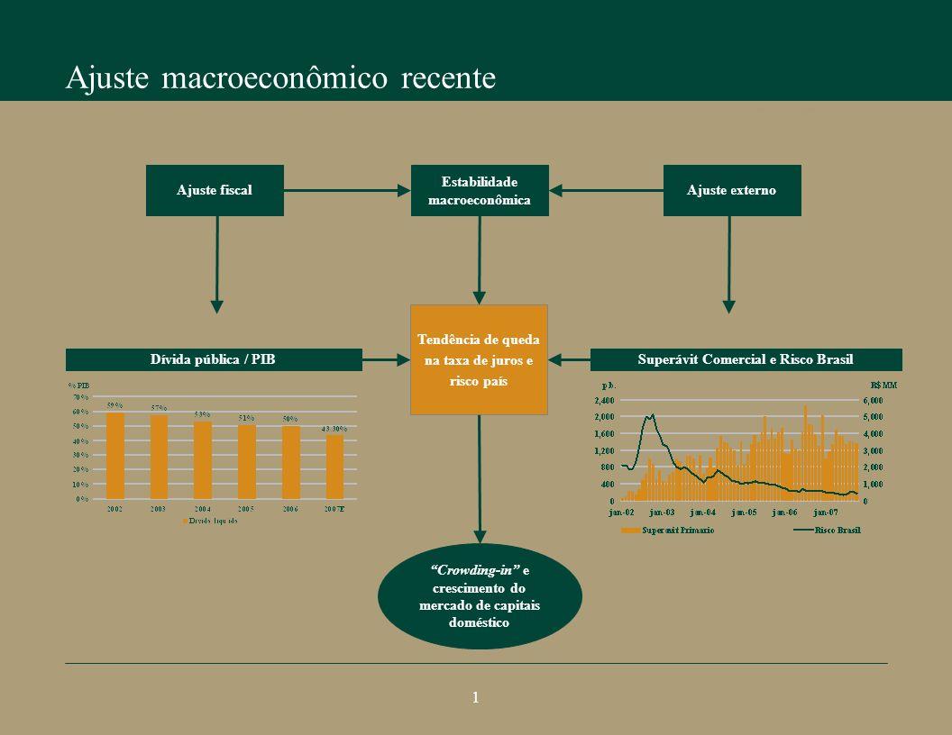 Ajuste macroeconômico recente Perspectivas do crescimento brasileiro Superávit Comercial e Risco Brasil Tendência de queda na taxa de juros e risco país Crowding-in e crescimento do mercado de capitais doméstico Ajuste externoAjuste fiscal Estabilidade macroeconômica Dívida pública / PIB 1