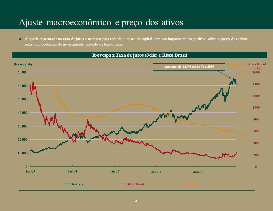 Ajuste macroeconômico e preço dos ativos Perspectivas do crescimento brasileiro A queda sustentada na taxa de juros e no risco país reduziu o custo de capital com um impacto muito positivo sobre o preço dos ativos reais e no potencial de investimento privado de longo prazo 2 Ibovespa x Taxa de juros (Selic) e Risco Brasil 1600 1400 1200 1000 800 600 400 200 0 Risco Brasil (pb) Risco Brasil Aumento de 423% desde Jan/2003 Jan-07Jan-06 30% 20% 10% 0%