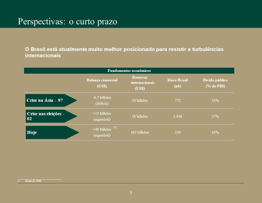 Perspectivas: o curto prazo Perspectivas do crescimento brasileiro Balança comercial (US$) Reservas internacionais (US$) Risco Brasil (pb) Dívida pública (% do PIB) -6,7 bilhões (déficit) 50 bilhões77235% +13 bilhões (superávit) 38 bilhões2.43657% +46 bilhões (superávit) 163 bilhões23043% Crise nas eleições - 02 Crise na Ásia - 97 Hoje Fundamentos econômicos O Brasil está atualmente muito melhor posicionado para resistir a turbulências internacionais __________________________ 1.Dado de 2006 (1) 3