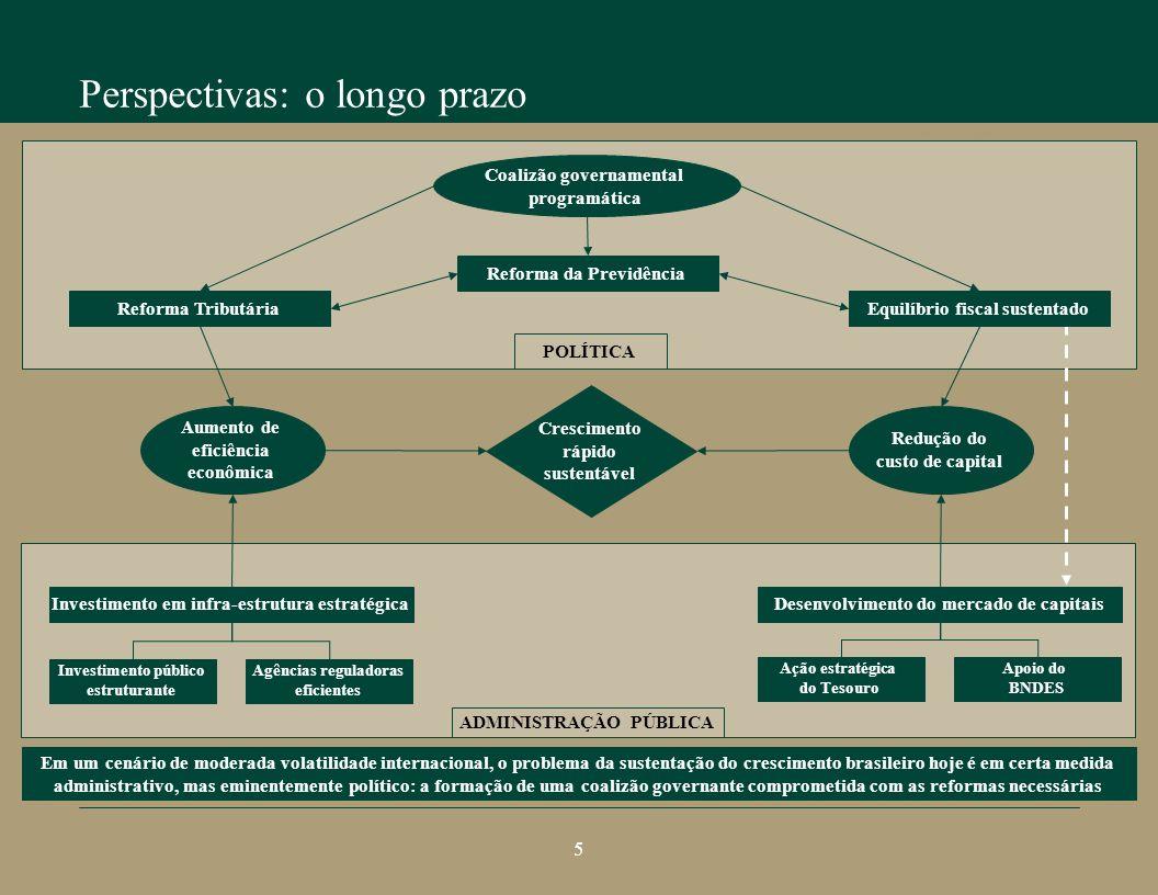 ADMINISTRAÇÃO PÚBLICA POLÍTICA Perspectivas: o longo prazo Perspectivas do crescimento brasileiro Reforma Tributária Reforma da Previdência Equilíbrio fiscal sustentado Investimento em infra-estrutura estratégica Investimento público estruturante Agências reguladoras eficientes Desenvolvimento do mercado de capitais Ação estratégica do Tesouro Apoio do BNDES Coalizão governamental programática Crescimento rápido sustentável Em um cenário de moderada volatilidade internacional, o problema da sustentação do crescimento brasileiro hoje é em certa medida administrativo, mas eminentemente político: a formação de uma coalizão governante comprometida com as reformas necessárias Aumento de eficiência econômica Redução do custo de capital 5