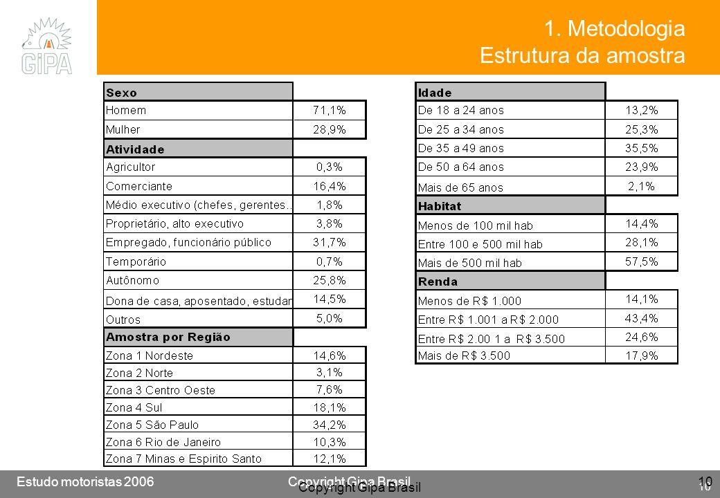 Etude conducteur 2005Copyright Gipa Brasil 10 Base : 3790 Estudo motoristas 2006Copyright Gipa Brasil 10 Copyright Gipa Brasil 10 1. Metodologia Estru