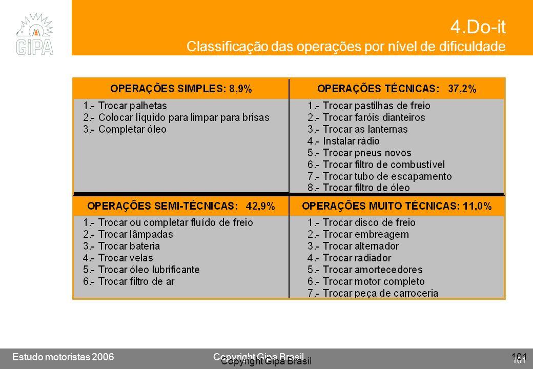 Etude conducteur 2005Copyright Gipa Brasil 101 Base : 3790 Estudo motoristas 2006Copyright Gipa Brasil 101 Copyright Gipa Brasil 101 4.Do-it Classific