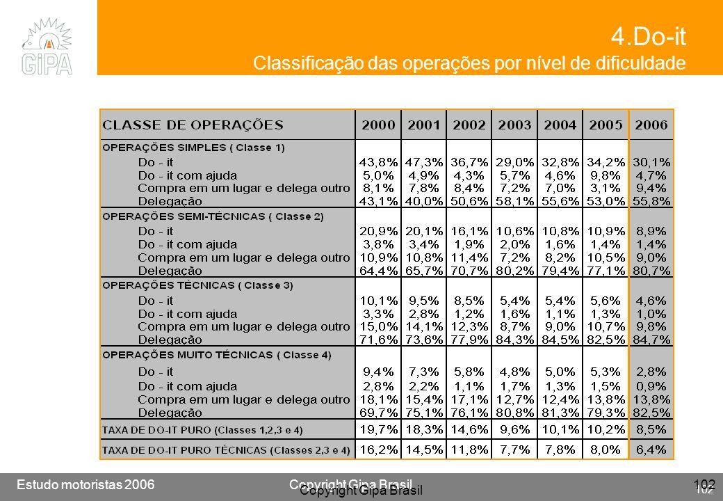 Etude conducteur 2005Copyright Gipa Brasil 102 Base : 3790 Estudo motoristas 2006Copyright Gipa Brasil 102 Copyright Gipa Brasil 102 4.Do-it Classific