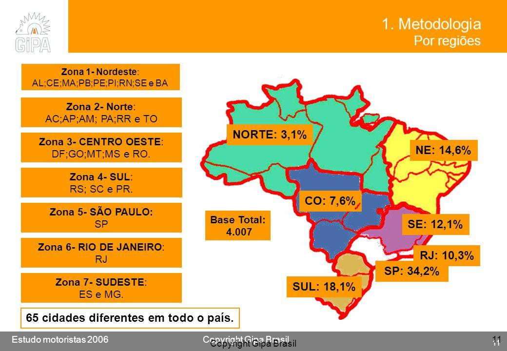 Etude conducteur 2005Copyright Gipa Brasil 11 Base : 3790 Estudo motoristas 2006Copyright Gipa Brasil 11 Copyright Gipa Brasil 11 NE: 14,6% NORTE: 3,1