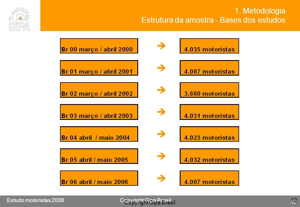 Etude conducteur 2005Copyright Gipa Brasil 12 Base : 3790 Estudo motoristas 2006Copyright Gipa Brasil 12 Copyright Gipa Brasil 12 1. Metodologia Estru