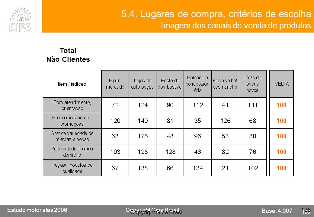 Etude conducteur 2005Copyright Gipa Brasil 128 Base : 3790 Estudo motoristas 2006Copyright Gipa Brasil 128 Copyright Gipa Brasil 128 5.4. Lugares de c