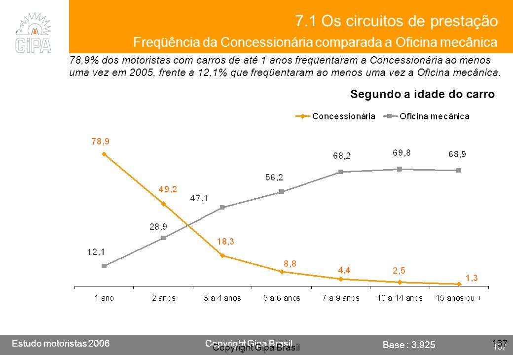 Etude conducteur 2005Copyright Gipa Brasil 137 Base : 3790 Estudo motoristas 2006Copyright Gipa Brasil 137 Copyright Gipa Brasil 137 78,9% dos motoris