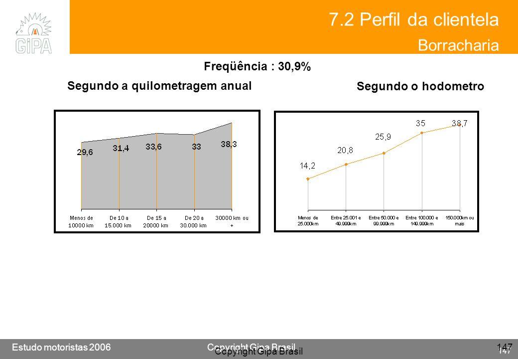 Etude conducteur 2005Copyright Gipa Brasil 147 Base : 3790 Estudo motoristas 2006Copyright Gipa Brasil 147 Copyright Gipa Brasil 147 Segundo a quilome