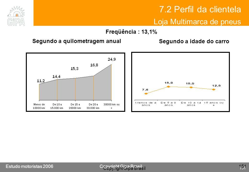 Etude conducteur 2005Copyright Gipa Brasil 151 Base : 3790 Estudo motoristas 2006Copyright Gipa Brasil 151 Copyright Gipa Brasil 151 7.2 Perfil da cli