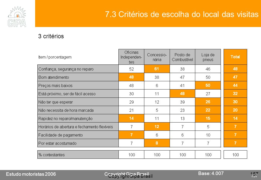 Etude conducteur 2005Copyright Gipa Brasil 157 Base : 3790 Estudo motoristas 2006Copyright Gipa Brasil 157 Copyright Gipa Brasil 157 3 critérios 7.3 C