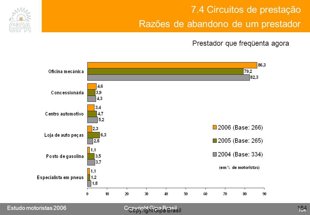 Etude conducteur 2005Copyright Gipa Brasil 164 Base : 3790 Estudo motoristas 2006Copyright Gipa Brasil 164 Copyright Gipa Brasil 164 7.4 Circuitos de