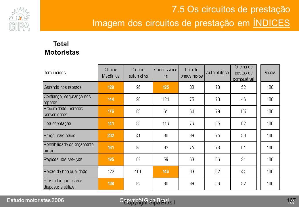 Etude conducteur 2005Copyright Gipa Brasil 167 Base : 3790 Estudo motoristas 2006Copyright Gipa Brasil 167 Copyright Gipa Brasil 167 Total Motoristas