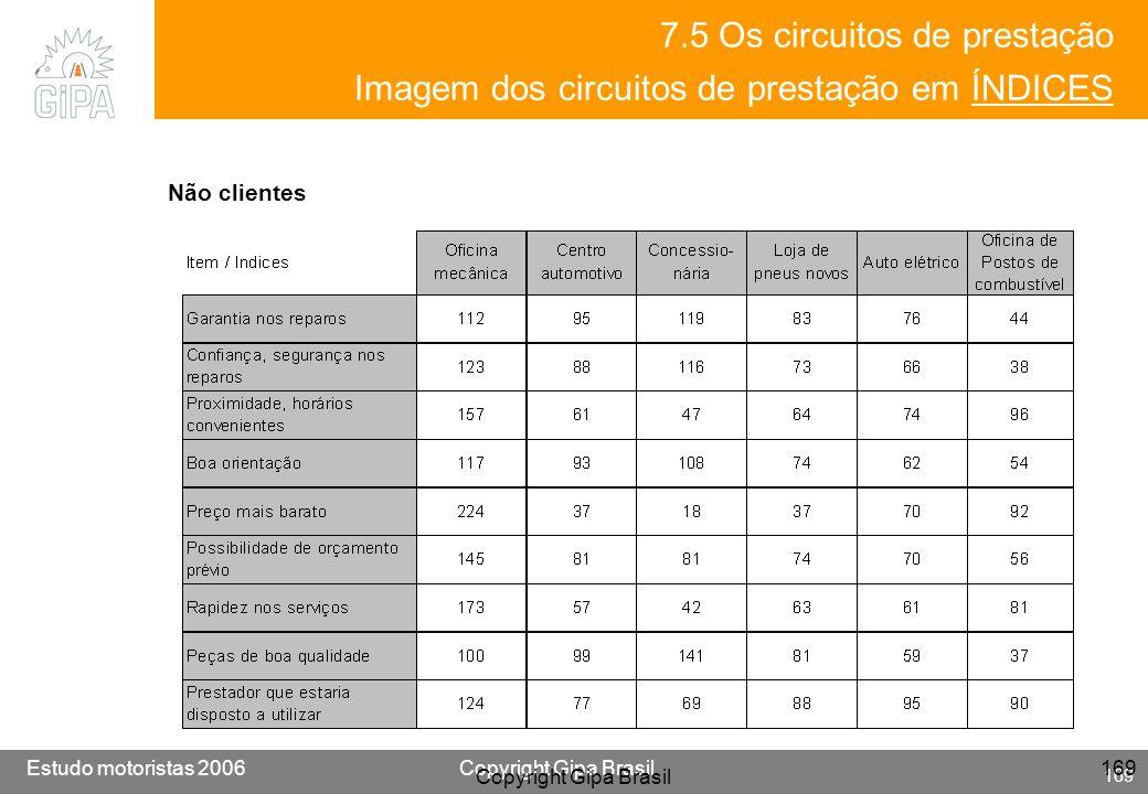 Etude conducteur 2005Copyright Gipa Brasil 169 Base : 3790 Estudo motoristas 2006Copyright Gipa Brasil 169 Copyright Gipa Brasil 169 Não clientes 7.5