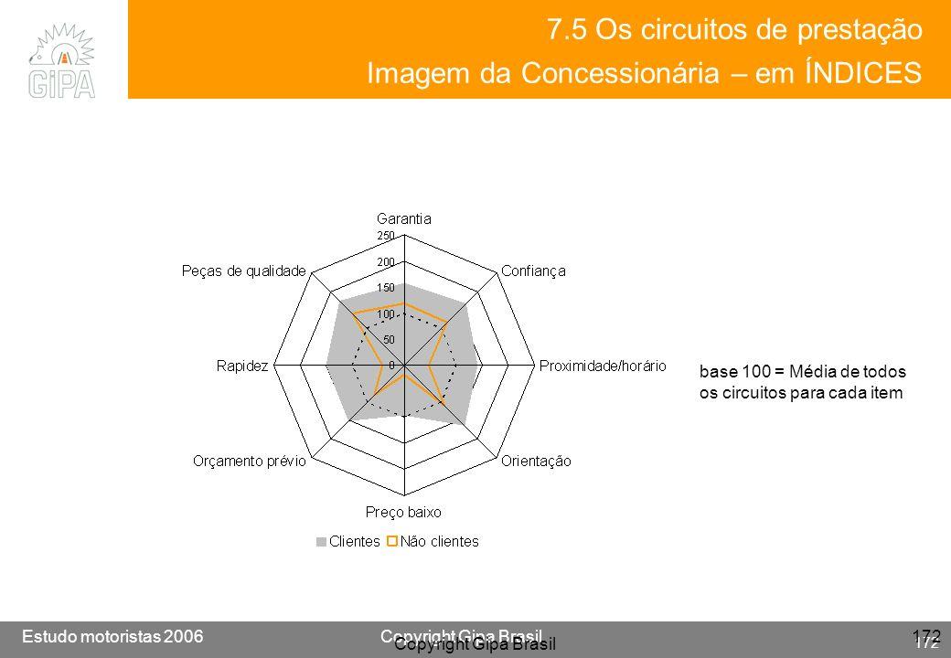 Etude conducteur 2005Copyright Gipa Brasil 172 Base : 3790 Estudo motoristas 2006Copyright Gipa Brasil 172 Copyright Gipa Brasil 172 7.5 Os circuitos
