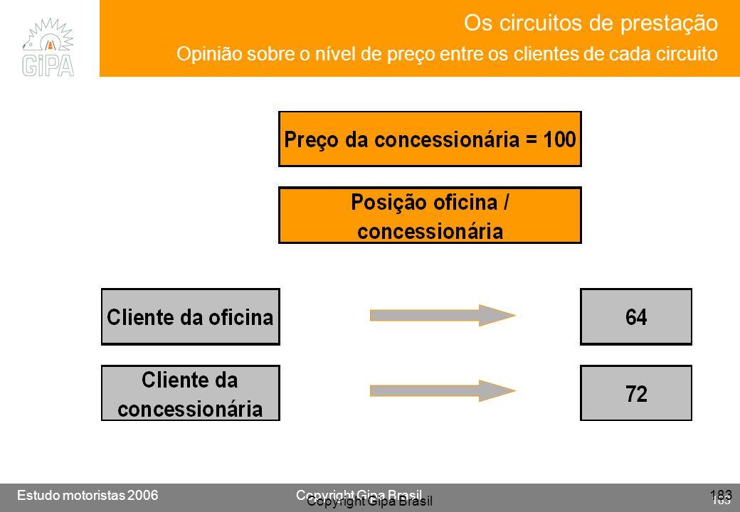 Etude conducteur 2005Copyright Gipa Brasil 183 Base : 3790 Estudo motoristas 2006Copyright Gipa Brasil 183 Copyright Gipa Brasil 183 Os circuitos de p
