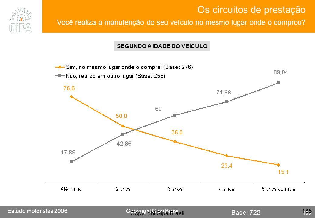 Etude conducteur 2005Copyright Gipa Brasil 185 Base : 3790 Estudo motoristas 2006Copyright Gipa Brasil 185 Copyright Gipa Brasil 185 Base: 722 Os circ