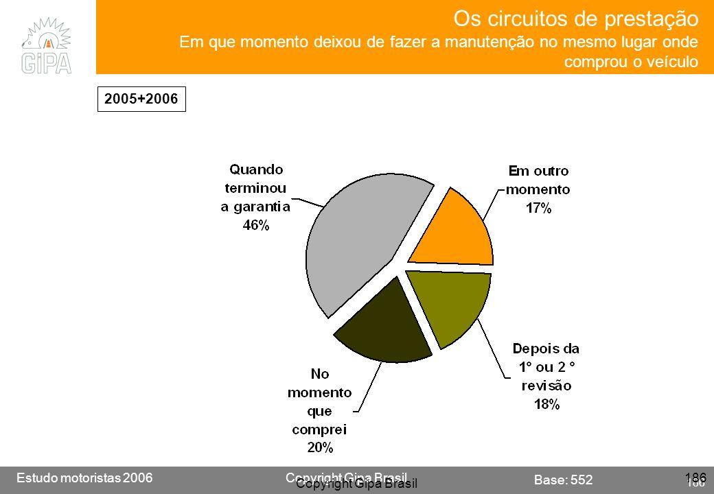 Etude conducteur 2005Copyright Gipa Brasil 186 Base : 3790 Estudo motoristas 2006Copyright Gipa Brasil 186 Copyright Gipa Brasil 186 Os circuitos de p